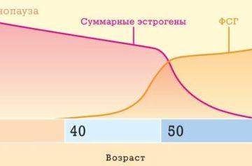Эстроген-заместительная гормональная терапия (ЭГТ) при климаксе