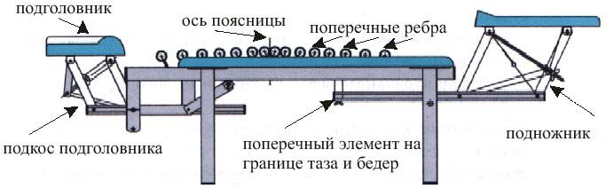 Тренажер Грэвитрин