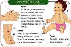 Польза массажа для детей при обструктивном бронхите